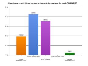 percent.media.planning