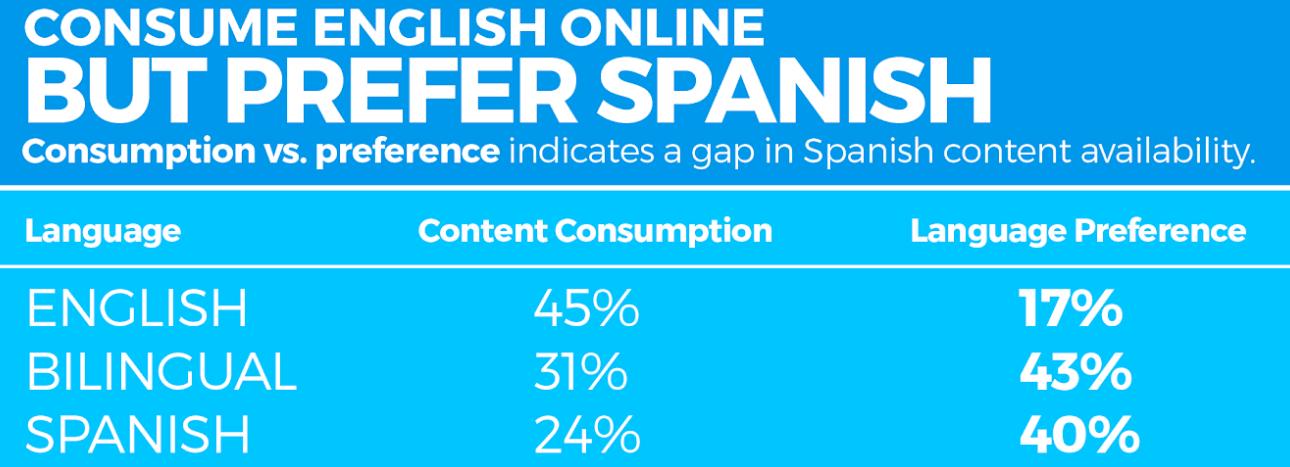 Content Marketing about language consumption online