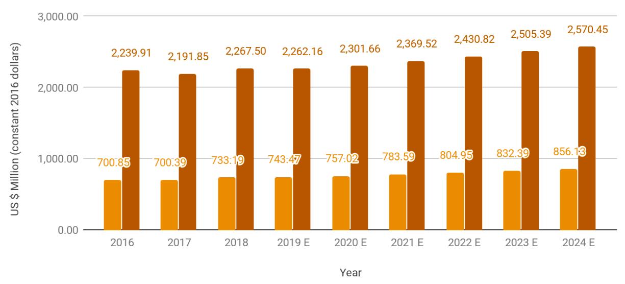 Panregional Marketing Expenditures